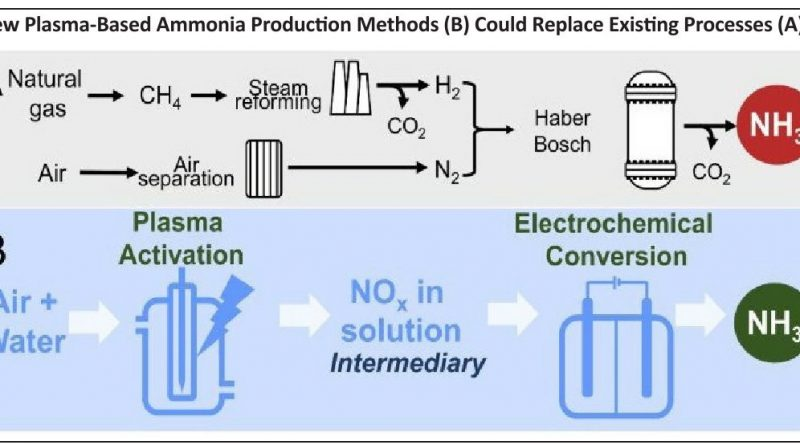 Science Overcomes Barriers to a Hydrogen Economy