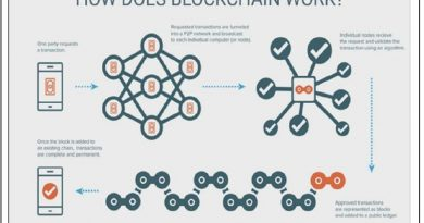 What's Ahead for Blockchain?